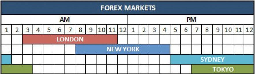 Which forex market opens first